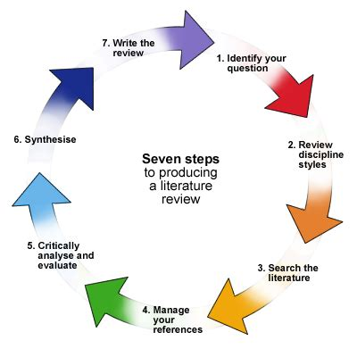 Introduction structure for an essay
