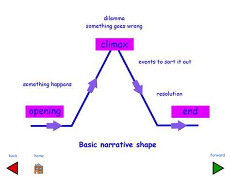 Essay Structure: introduction, body paragraphs, conclusion