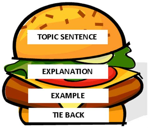 Introduction to an essay: example University of Leicester